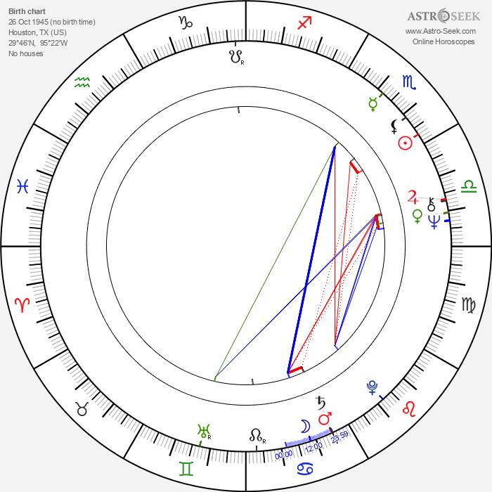 Jaclyn Smith - Astrology Natal Birth Chart