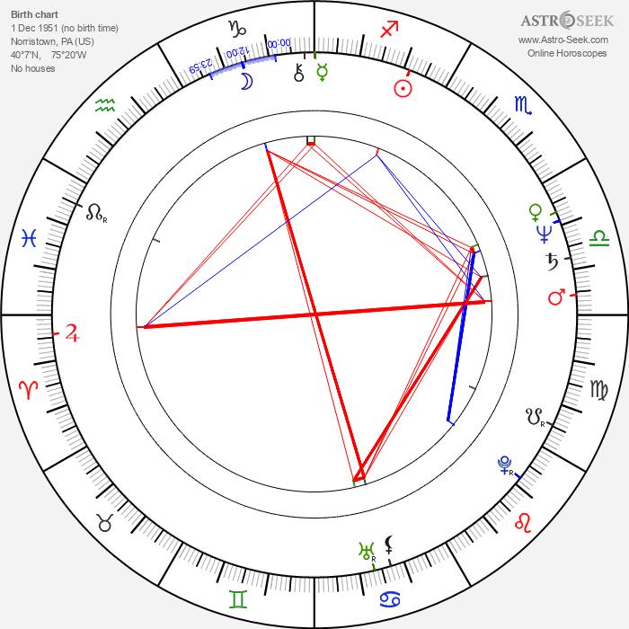 Jaco Pastorius - Astrology Natal Birth Chart
