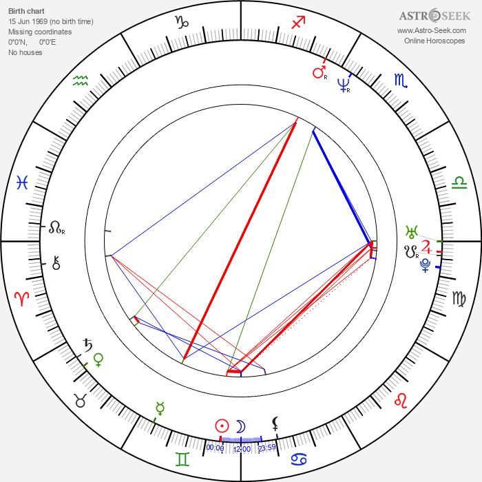 Jacob Derwig - Astrology Natal Birth Chart