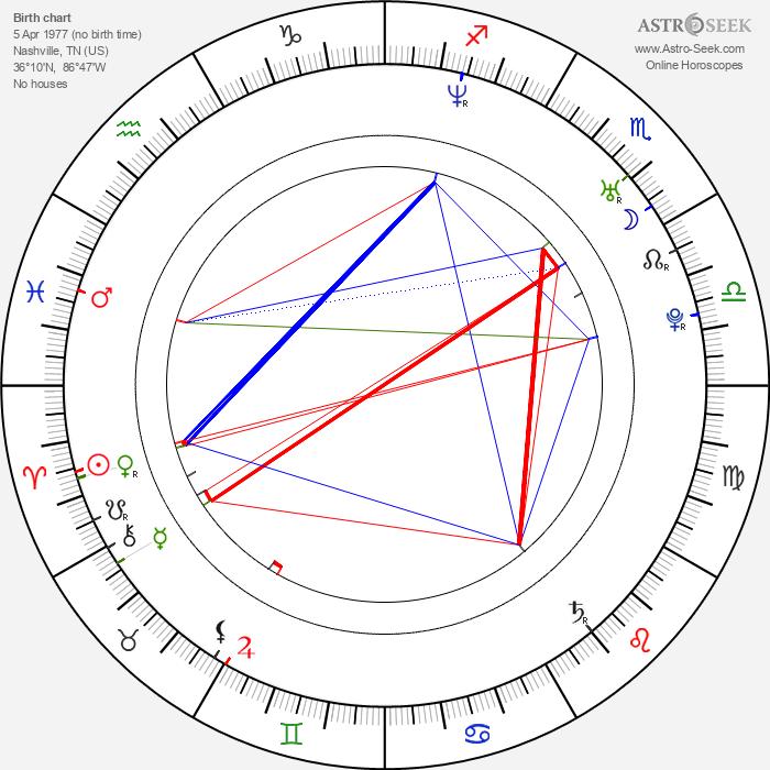 Jacob Gentry - Astrology Natal Birth Chart