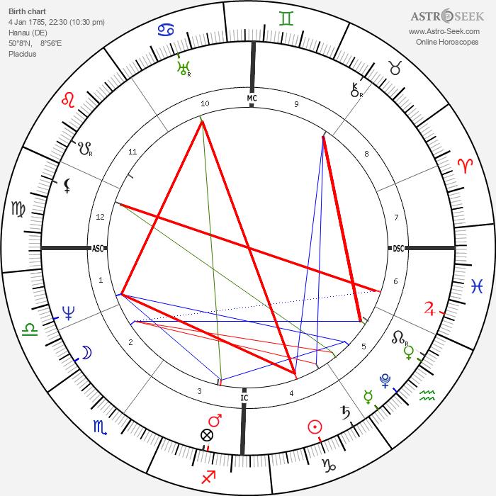 Jacob Grimm - Astrology Natal Birth Chart
