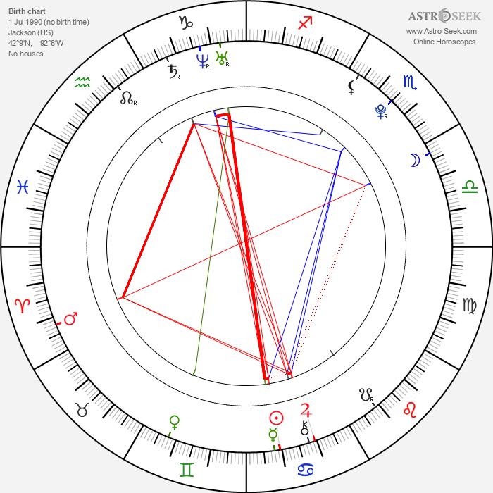 Jacob Iorio - Astrology Natal Birth Chart