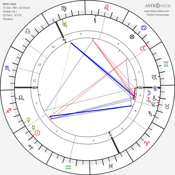 Jacob Israel de Haan - Astrology Natal Birth Chart