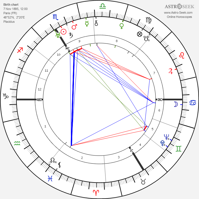 Jacob Kaplan - Astrology Natal Birth Chart