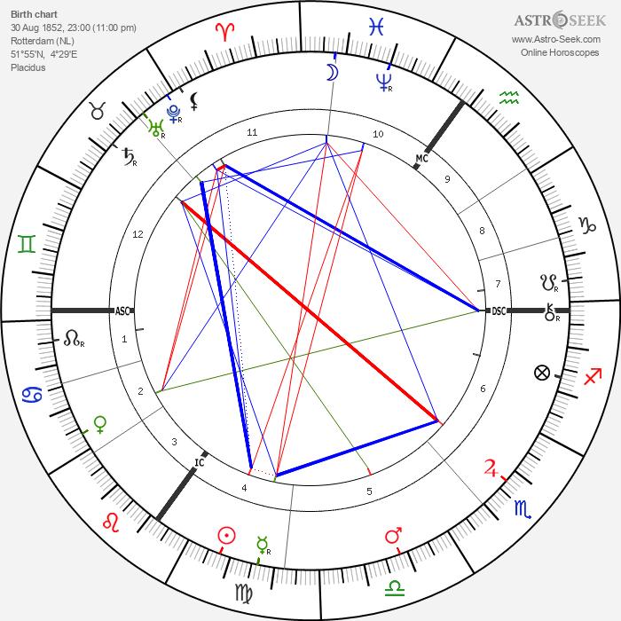 Jacobus Henricus Van 't Hoff - Astrology Natal Birth Chart