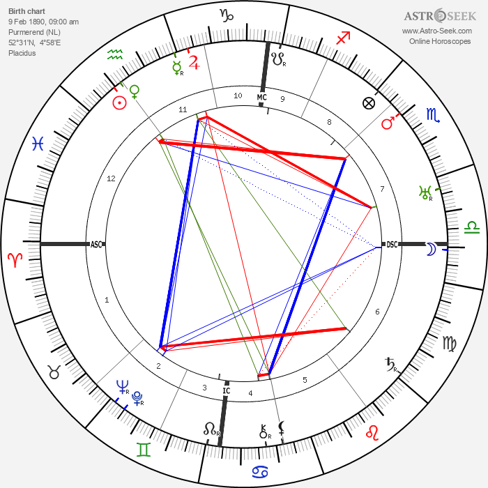 Jacobus Johannes Pieter Oud - Astrology Natal Birth Chart