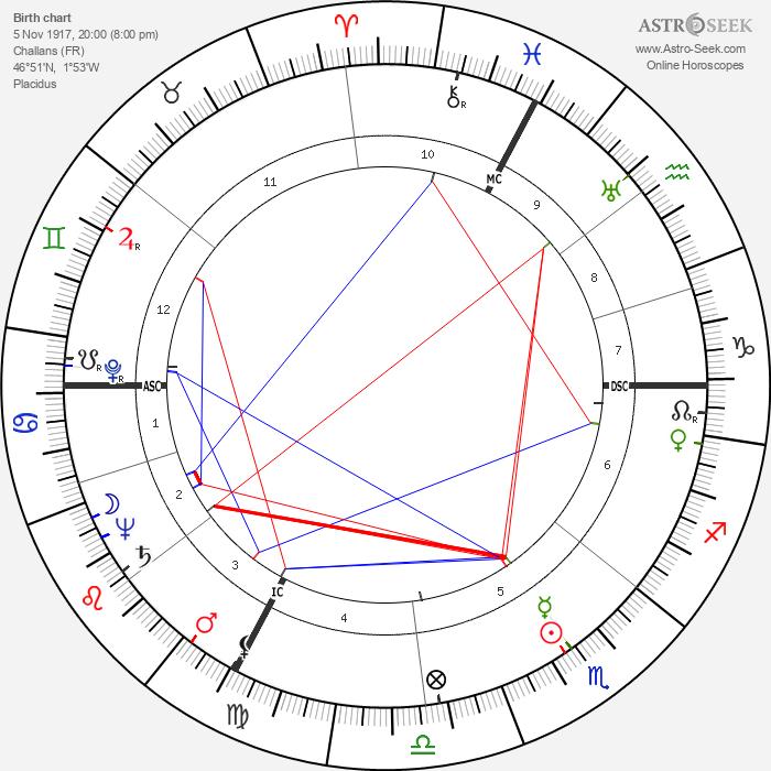 Jacqueline Auriol - Astrology Natal Birth Chart