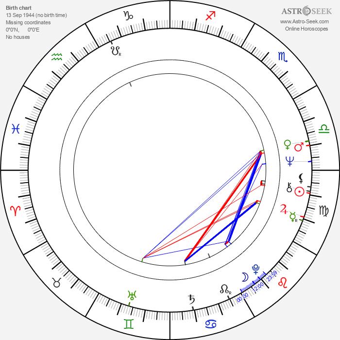 Jacqueline Bisset - Astrology Natal Birth Chart