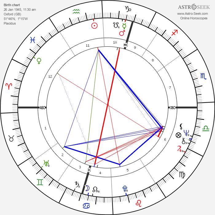 Jacqueline du Pré - Astrology Natal Birth Chart