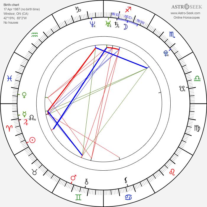 Jacqueline MacInnes Wood - Astrology Natal Birth Chart