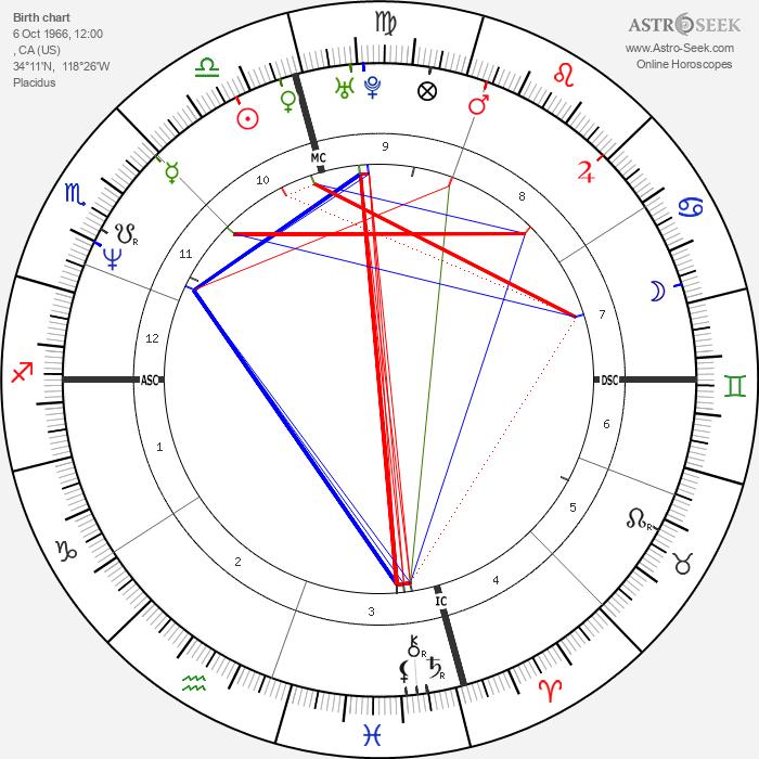Jacqueline Obradors - Astrology Natal Birth Chart