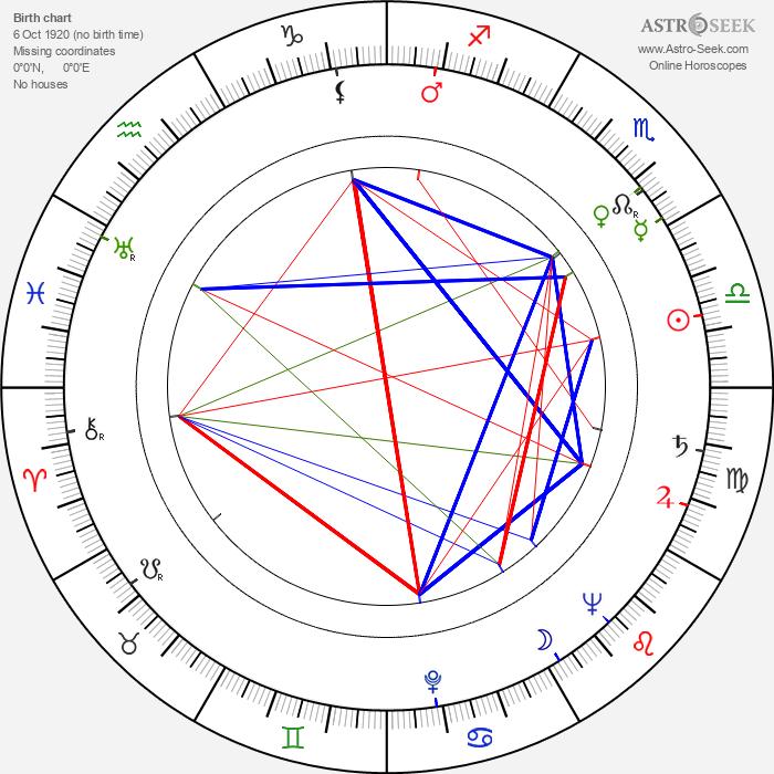 Jacqueline Pagnol - Astrology Natal Birth Chart