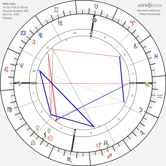 Jacqueline Porel - Astrology Natal Birth Chart
