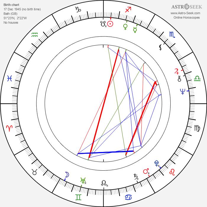 Jacqueline Wilson - Astrology Natal Birth Chart