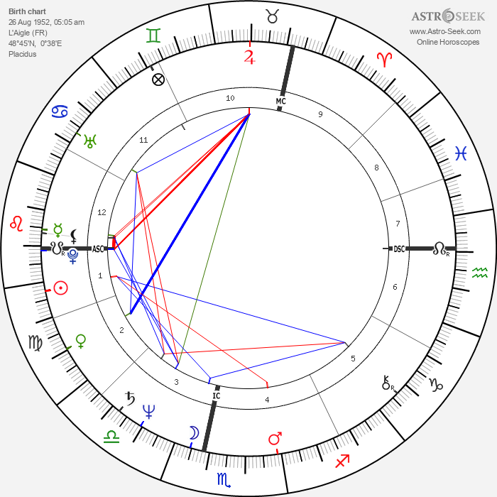 Jacques Aime Bocage - Astrology Natal Birth Chart