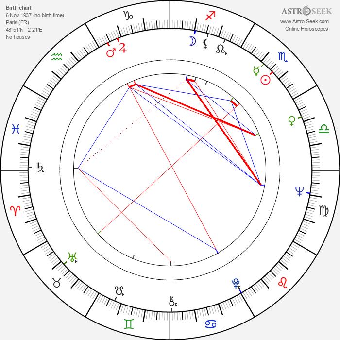 Jacques Ardouin - Astrology Natal Birth Chart