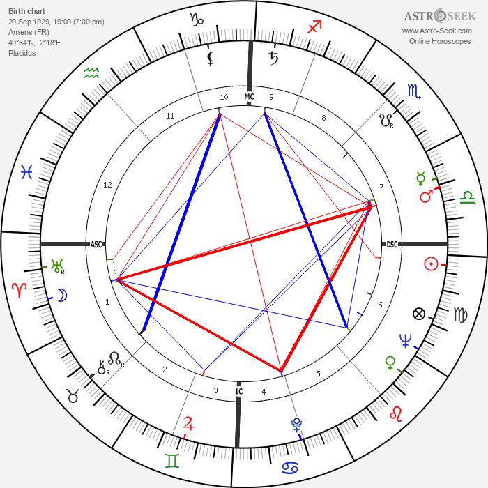 Jacques Bataille - Astrology Natal Birth Chart