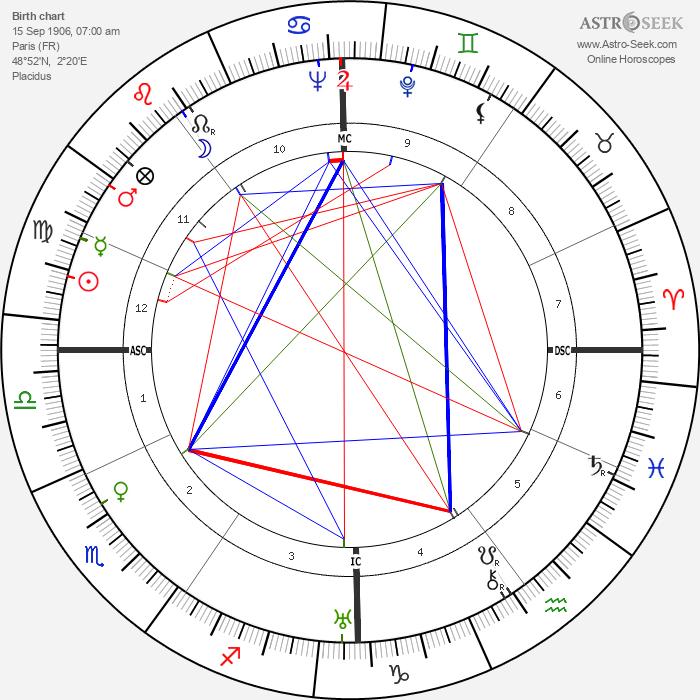 Jacques Becker - Astrology Natal Birth Chart