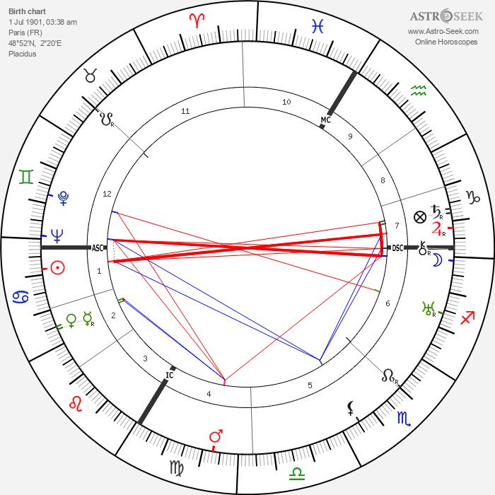 Jacques Benoist-Mechin - Astrology Natal Birth Chart