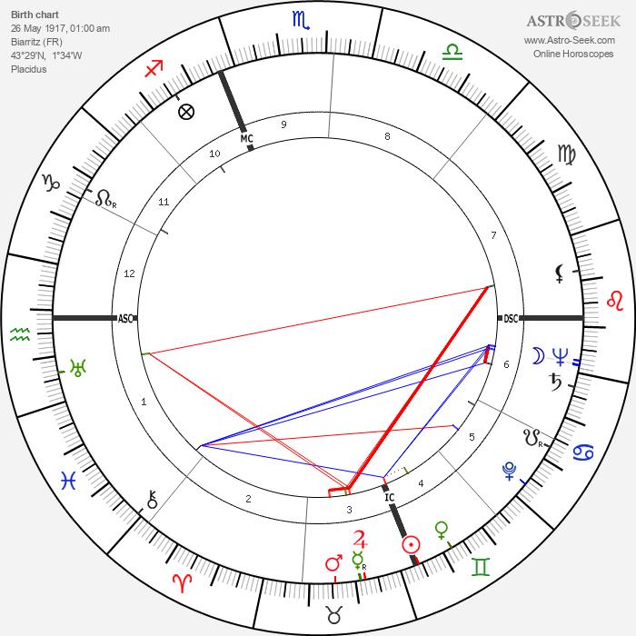 Jacques Bergerac - Astrology Natal Birth Chart