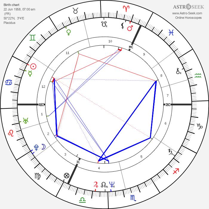 Jacques Bonnaffé - Astrology Natal Birth Chart