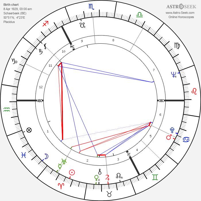 Jacques Brel - Astrology Natal Birth Chart