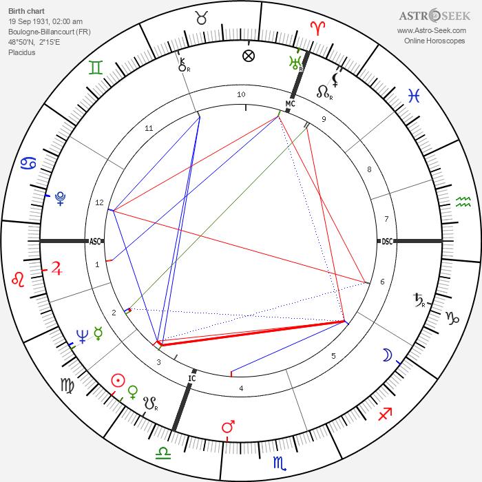 Jacques Calvet - Astrology Natal Birth Chart
