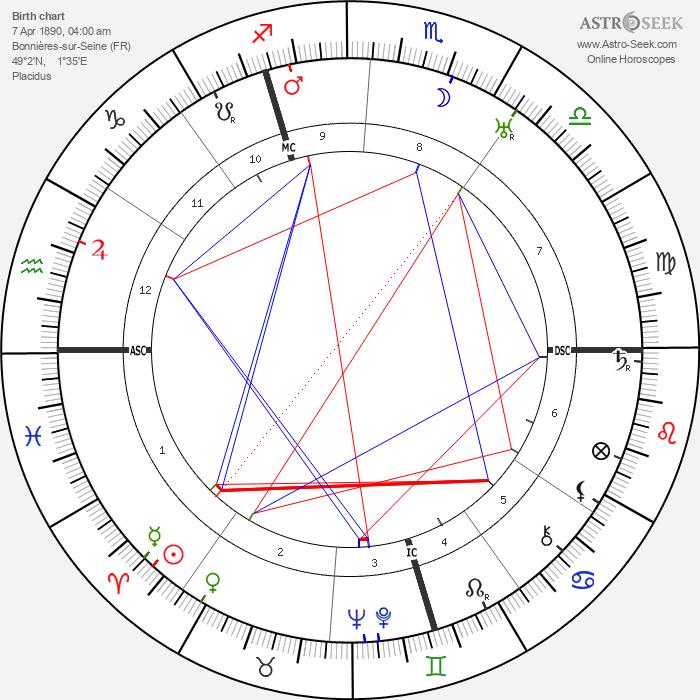 Jacques Carlu - Astrology Natal Birth Chart
