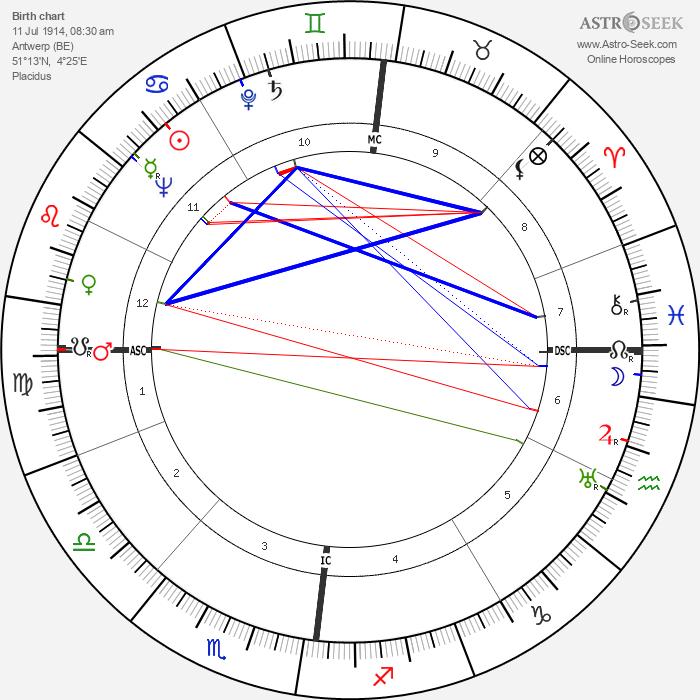 Jacques Castelot - Astrology Natal Birth Chart