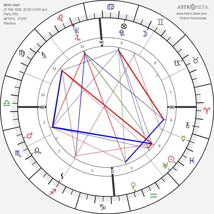 Jacques Charon - Astrology Natal Birth Chart
