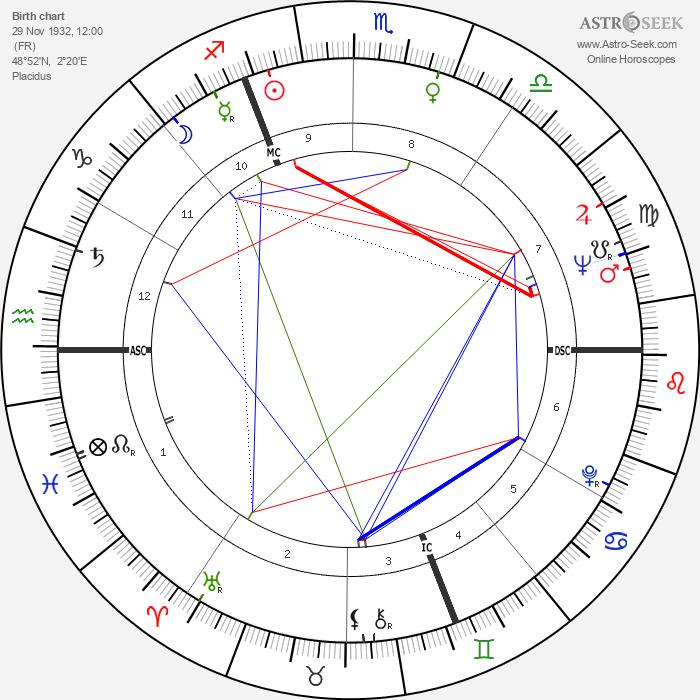 Jacques Chirac - Astrology Natal Birth Chart