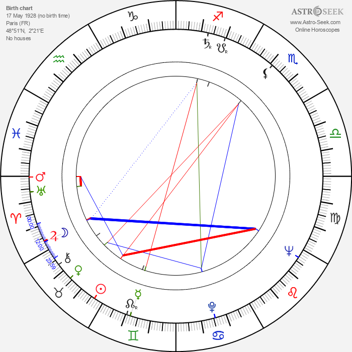 Jacques Ciron - Astrology Natal Birth Chart