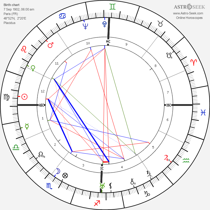 Jacques Couelle - Astrology Natal Birth Chart