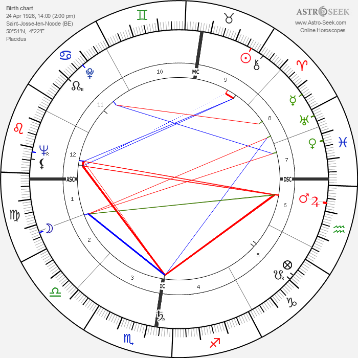 Jacques Courtens - Astrology Natal Birth Chart