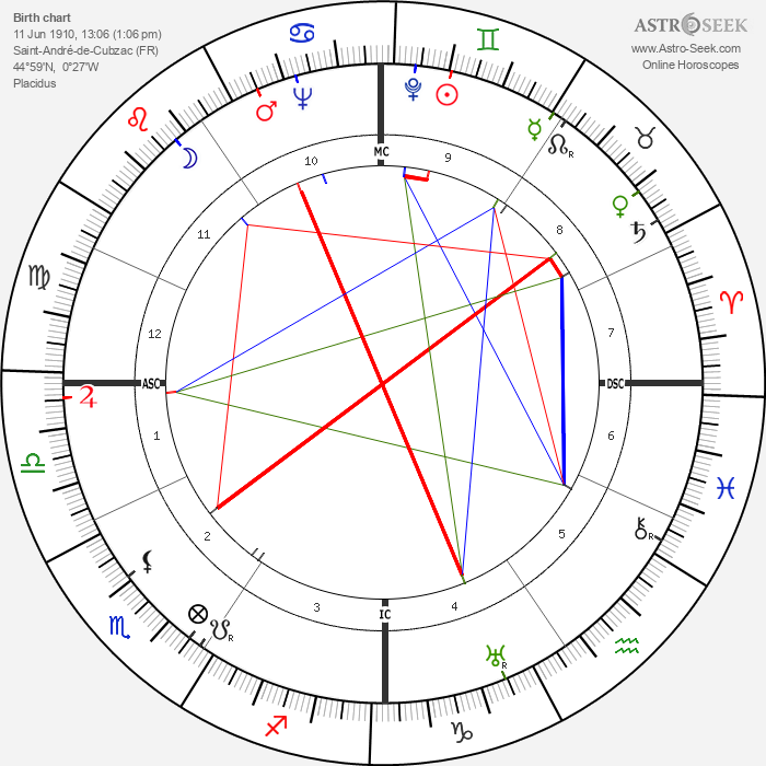 Jacques Cousteau - Astrology Natal Birth Chart