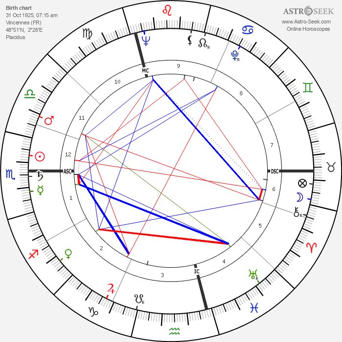 Jacques Coutela - Astrology Natal Birth Chart