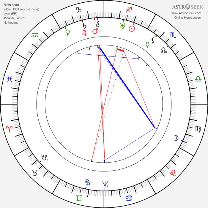 Jacques Daniel-Norman - Astrology Natal Birth Chart