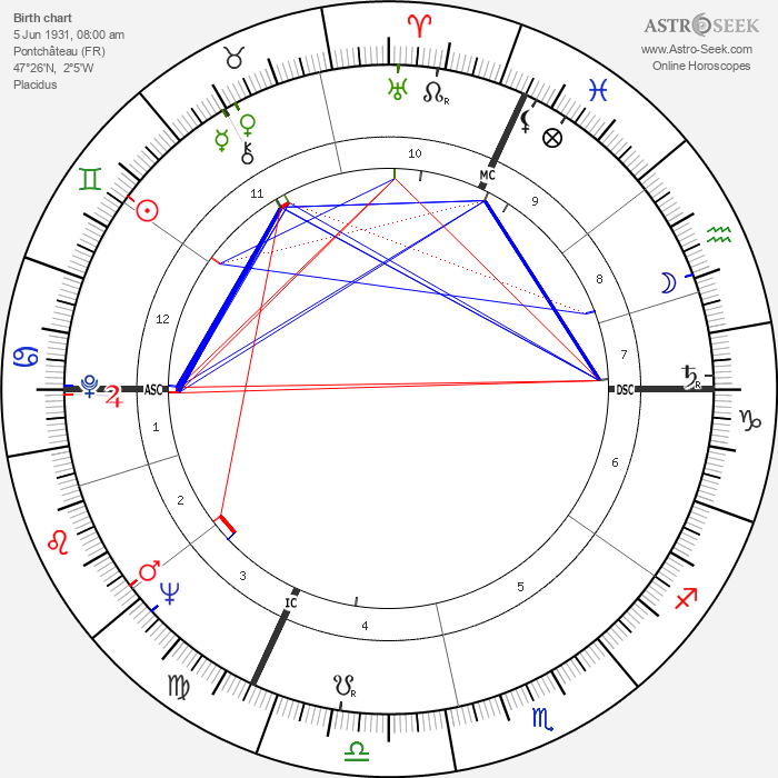 Jacques Demy - Astrology Natal Birth Chart