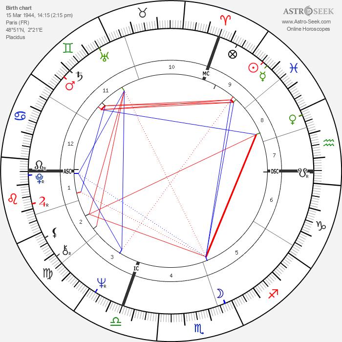 Jacques Doillon - Astrology Natal Birth Chart