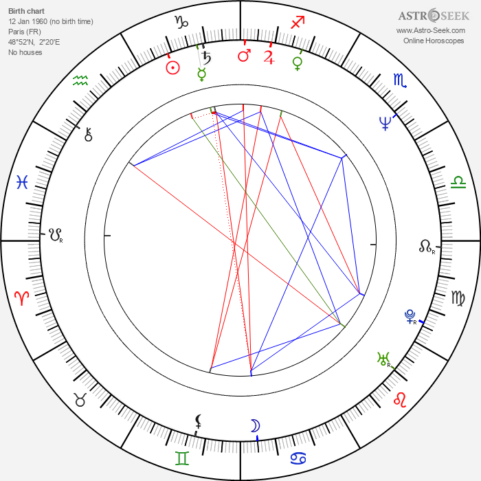 Jacques Dominique Wilkins - Astrology Natal Birth Chart