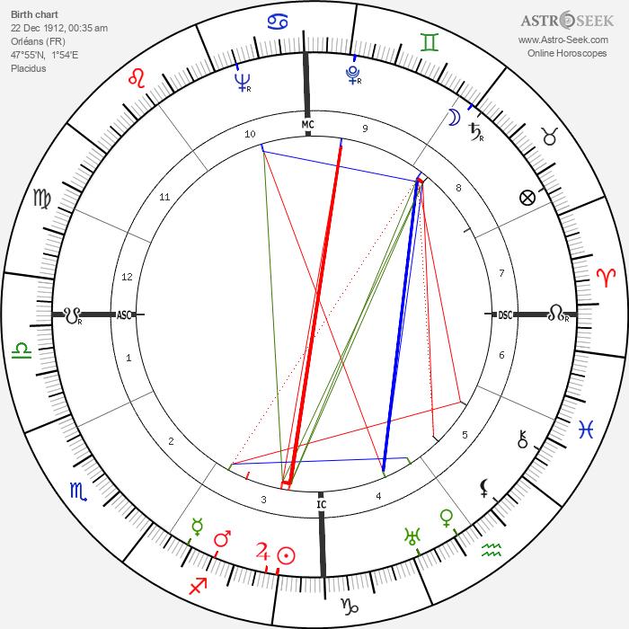 Jacques Dorsan - Astrology Natal Birth Chart