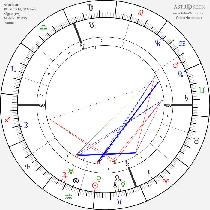 Jacques Dufilho - Astrology Natal Birth Chart