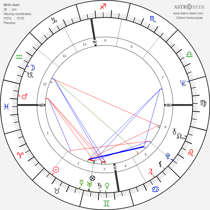 Jacques Dutronc - Astrology Natal Birth Chart