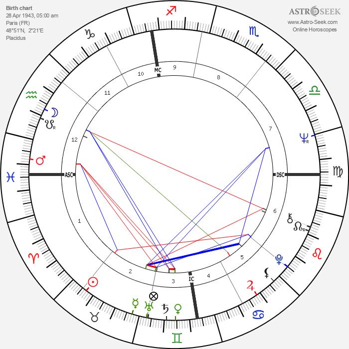 Jacques Dutronc - Astrology Natal Birth Chart