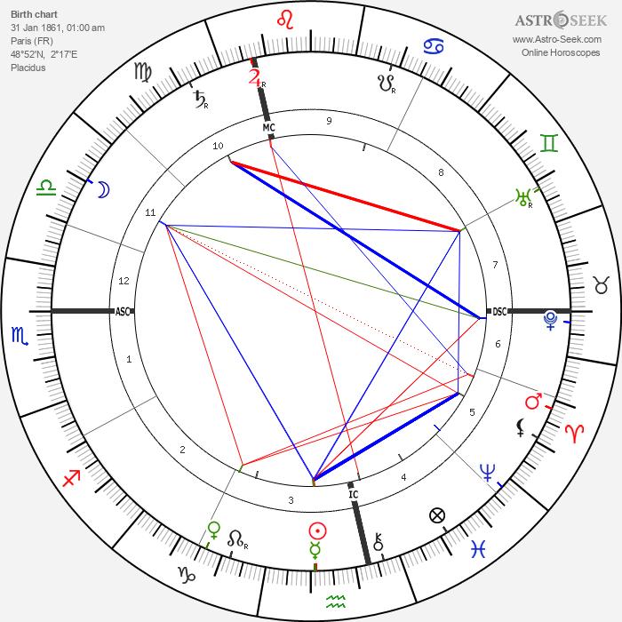Jacques-Émile Blanche - Astrology Natal Birth Chart