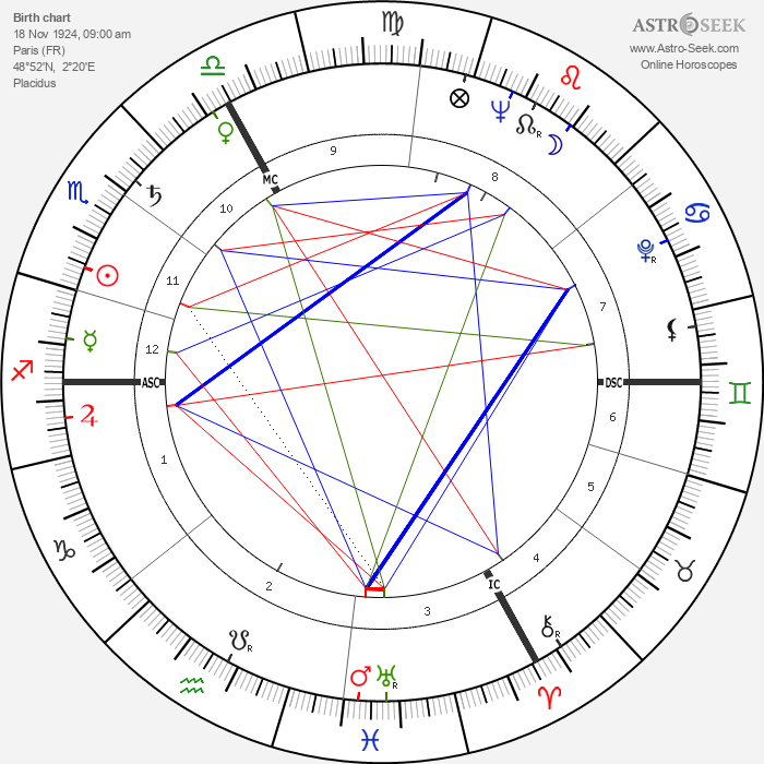 Jacques Ertaud - Astrology Natal Birth Chart