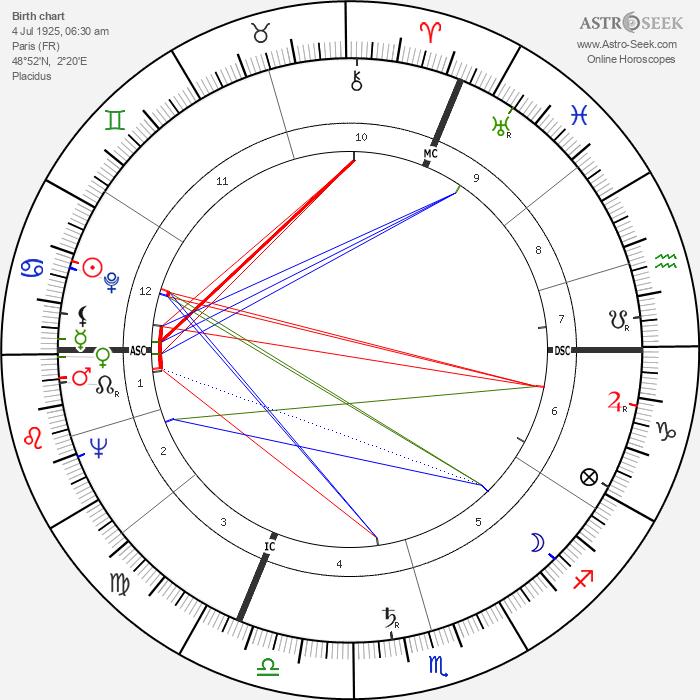 Jacques Fabbri - Astrology Natal Birth Chart