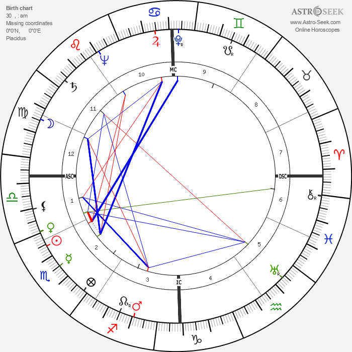 Jacques Faizant - Astrology Natal Birth Chart