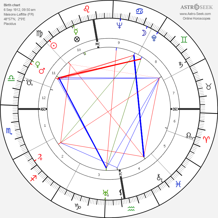 Jacques Fath - Astrology Natal Birth Chart