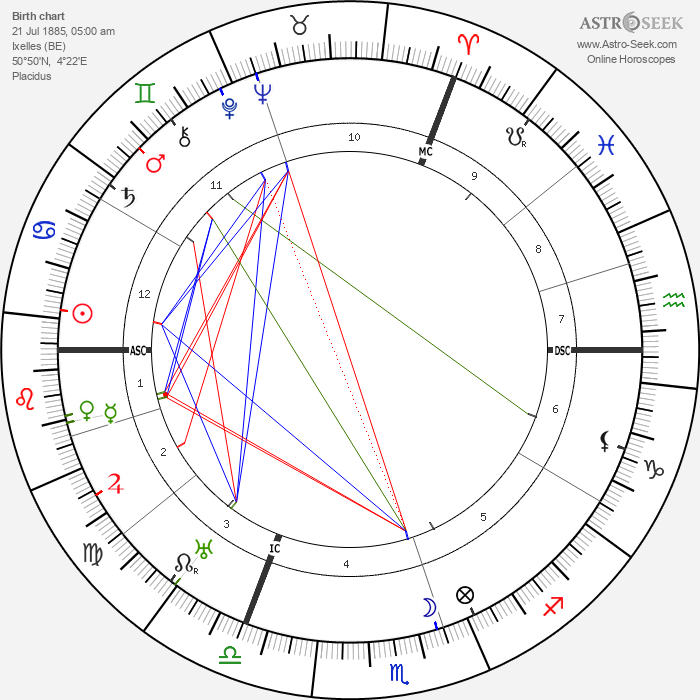 Jacques Feyder - Astrology Natal Birth Chart